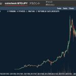 ビットコインさん、106万円・・。底はいつなんだ・・・