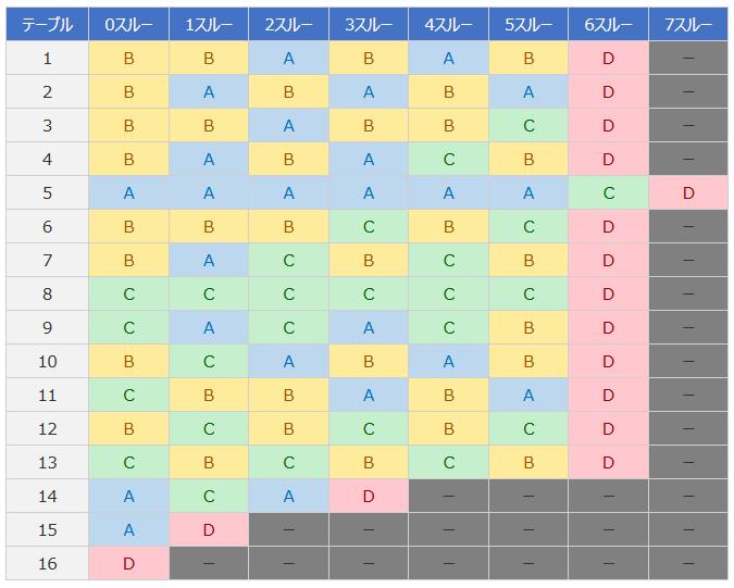 テーブル 絆 示唆 2 バジリスク絆2 設定示唆演出と設定推測/設定差