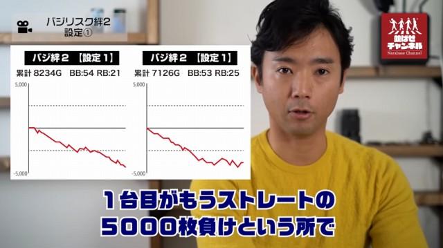 バジリスク絆2 設定2 グラフ